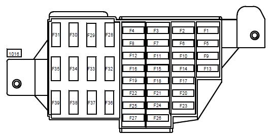 Автомобили марки Рено - где находится предохранитель прикуривателя, блок предохранителей под капотом