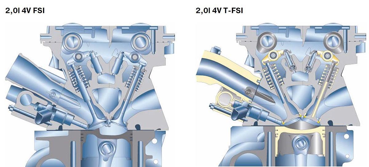 Бензиновый двигатель с непосредственным впрыском топлива устройство и особенности