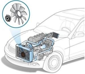 Вентилятор охлаждения двигателя: типы, диагностика, назначение, устройство